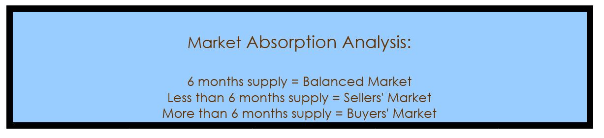 westside cm absorption Costa Mesa Real Estate News   Westside Costa Mesa Homes   January 2015