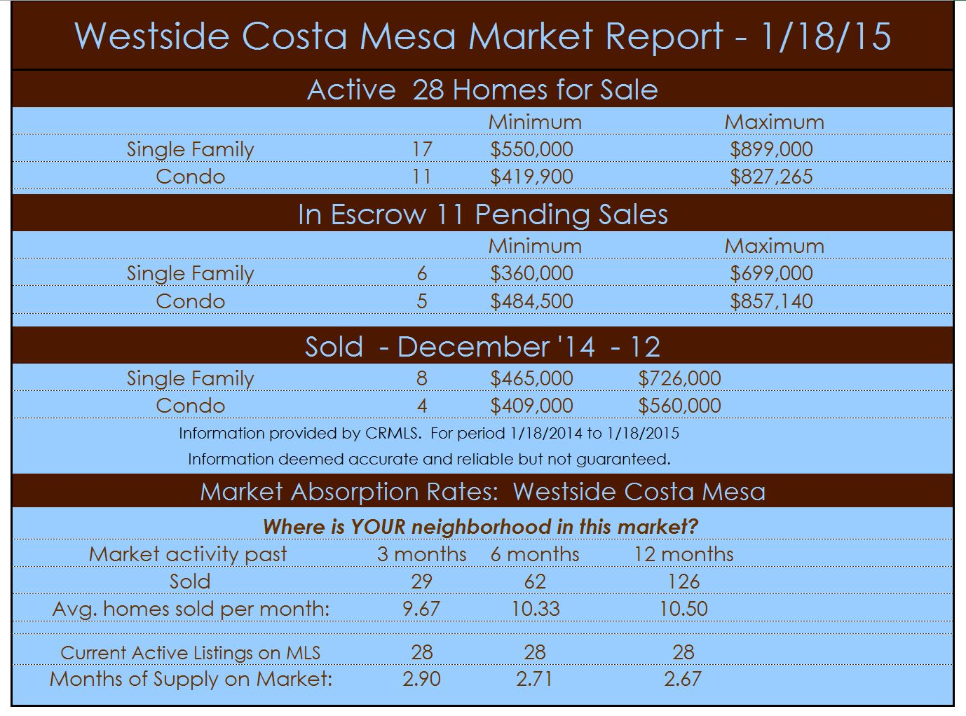 westside cm market report 1 15 Costa Mesa Real Estate News   Westside Costa Mesa Homes   January 2015