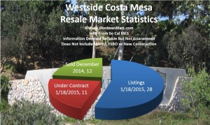 Westside Costa Mesa Homes