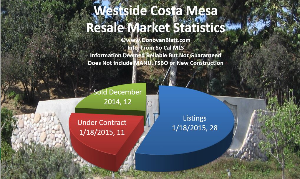 westside cm pie chart 1 15 Costa Mesa Real Estate News   Westside Costa Mesa Homes   January 2015